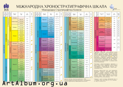 Clipart chronostratigraphy scale  (2005 y.)